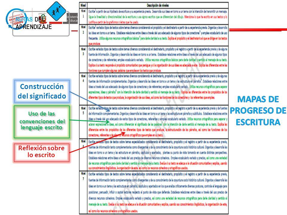 RUTAS DEL APRENDIZAJE Reflexión sobre lo escrito Uso de las convenciones del lenguaje escrito Uso de las convenciones del lenguaje escrito Construcció