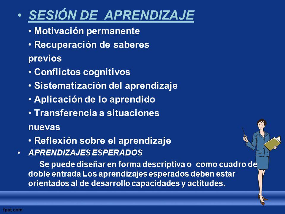 SESIÓN DE APRENDIZAJE Motivación permanente Recuperación de saberes previos Conflictos cognitivos Sistematización del aprendizaje Aplicación de lo apr