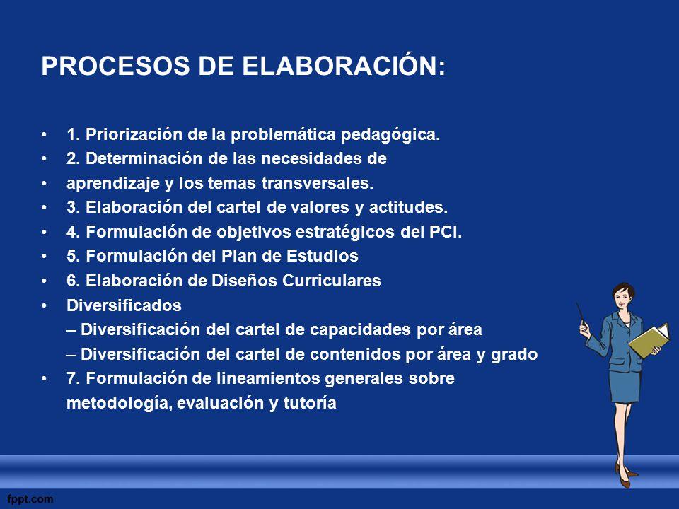 PROCESOS DE ELABORACIÓN: 1. Priorización de la problemática pedagógica. 2. Determinación de las necesidades de aprendizaje y los temas transversales.