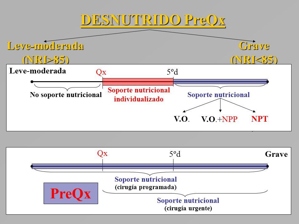 DESNUTRIDO PreQx Leve-moderada (NRI>85) Grave (NRI<85) Leve-moderada Qx5ºd No soporte nutricionalSoporte nutricional Soporte nutricional individualizado V.O.