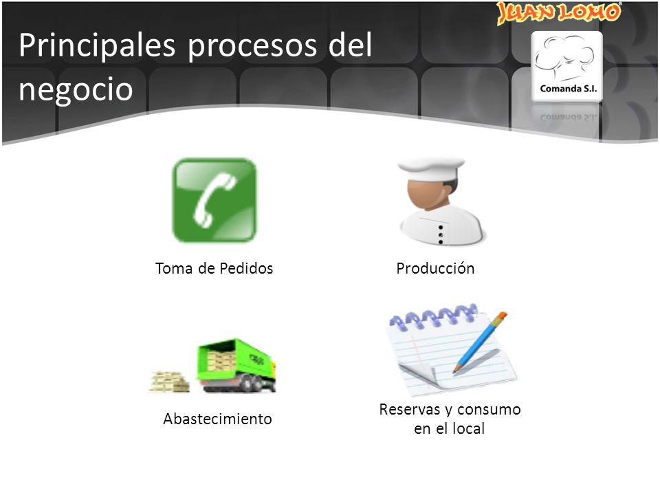 Principales procesos del negocio Toma de PedidosProducción Reservas y consumo en el local Abastecimiento