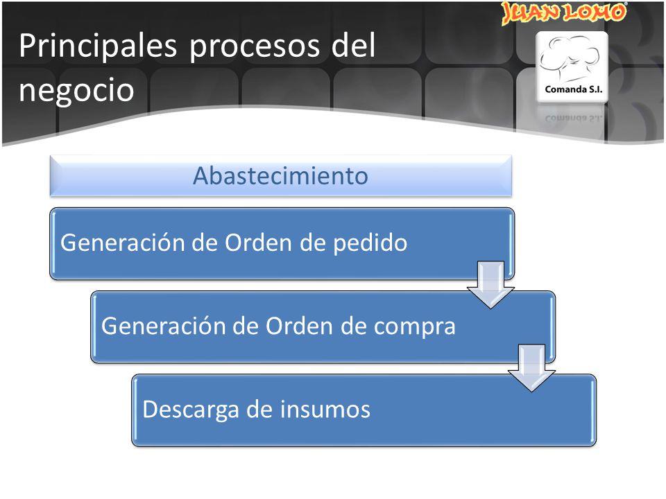 Principales procesos del negocio Generación de Orden de pedidoGeneración de Orden de compraDescarga de insumos Abastecimiento