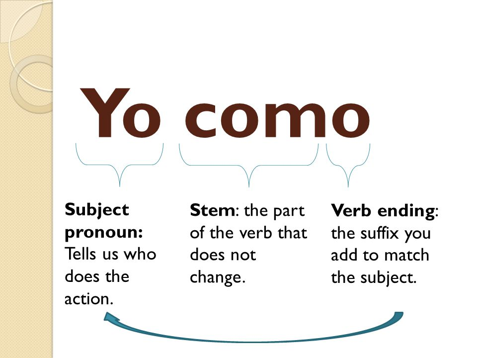 O Start with the infinitive: COMER Now, drop the ER To eat And replace it with an O Yo como galletas.= I eat cookies.