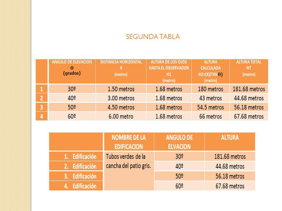 TABLA DE DATOS PRIMERA TABLA