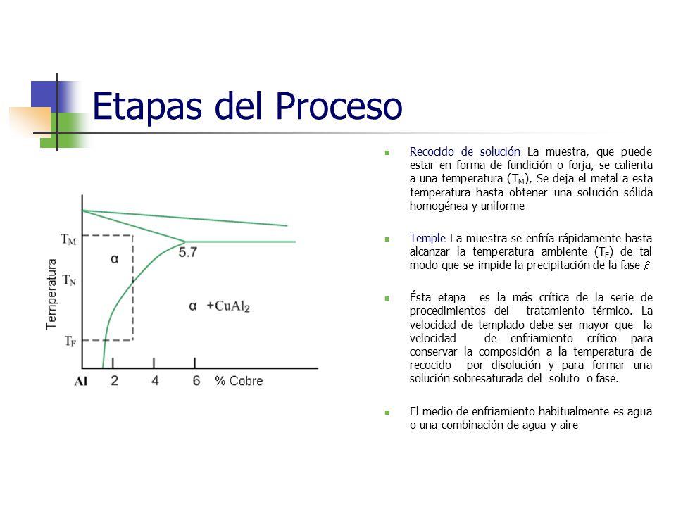 Etapas del Proceso Recocido de solución La muestra, que puede estar en forma de fundición o forja, se calienta a una temperatura (T M ), Se deja el me