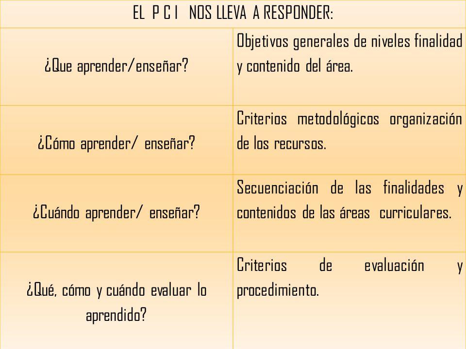 EL P C I NOS LLEVA A RESPONDER: ¿Que aprender/enseñar.