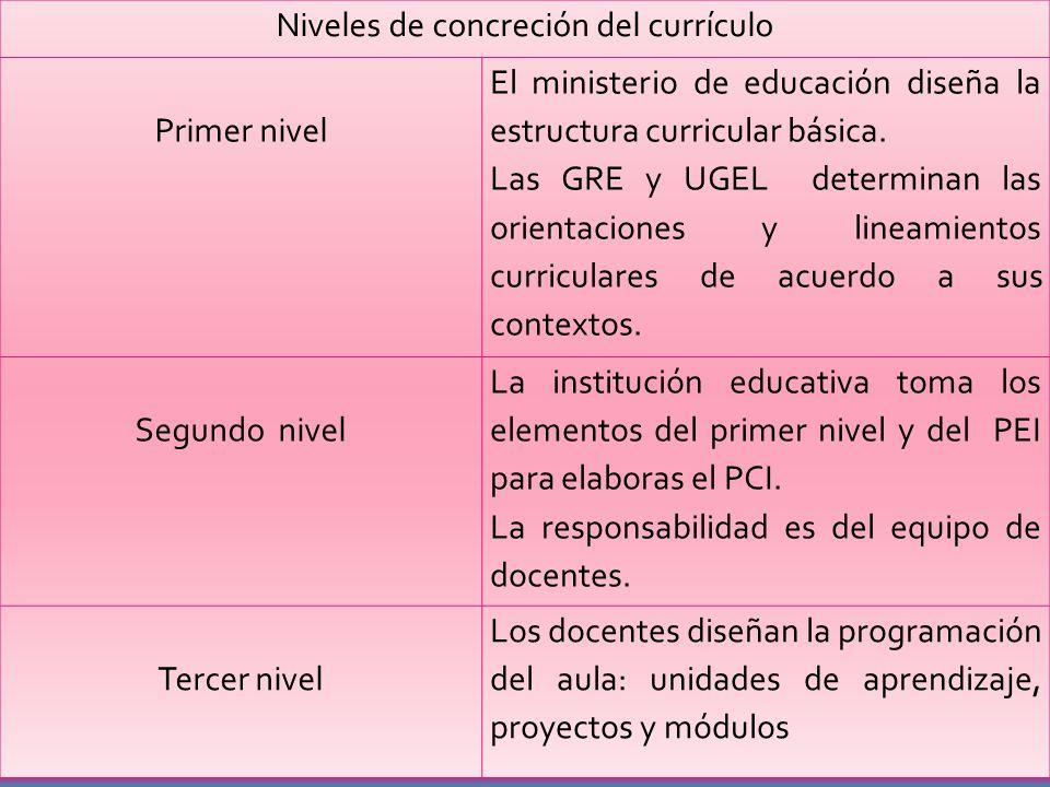 Niveles de concreción del currículo Primer nivel El ministerio de educación diseña la estructura curricular básica.