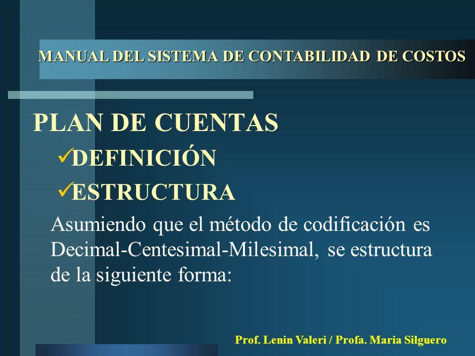 PLAN DE CUENTAS DEFINICIÓN ESTRUCTURA Asumiendo que el método de codificación es Decimal-Centesimal-Milesimal, se estructura de la siguiente forma: MANUAL DEL SISTEMA DE CONTABILIDAD DE COSTOS Prof.