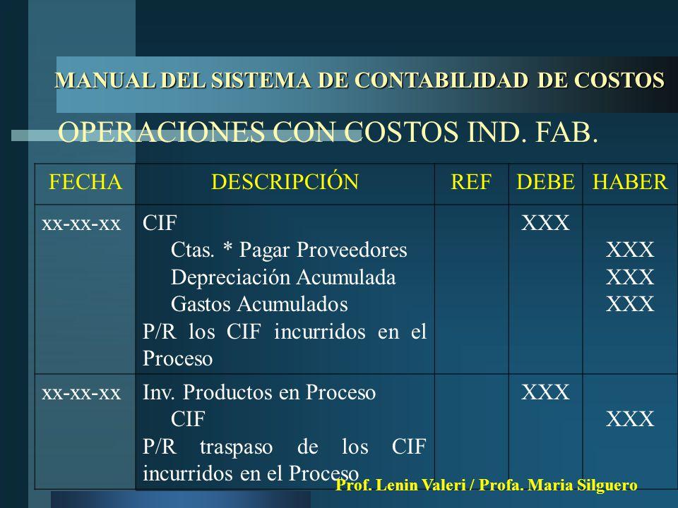 MANUAL DEL SISTEMA DE CONTABILIDAD DE COSTOS FECHADESCRIPCIÓNREFDEBEHABER xx-xx-xxCIF Ctas.