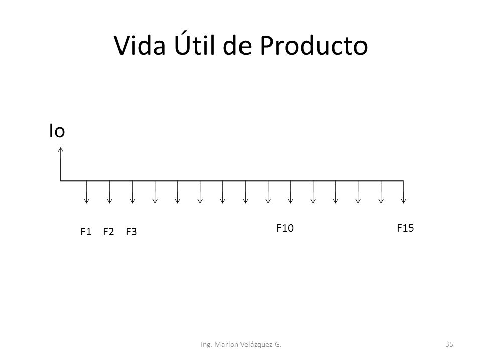 Vida Útil de Producto Io F1F2F3 F15F10 Ing. Marlon Velázquez G.35
