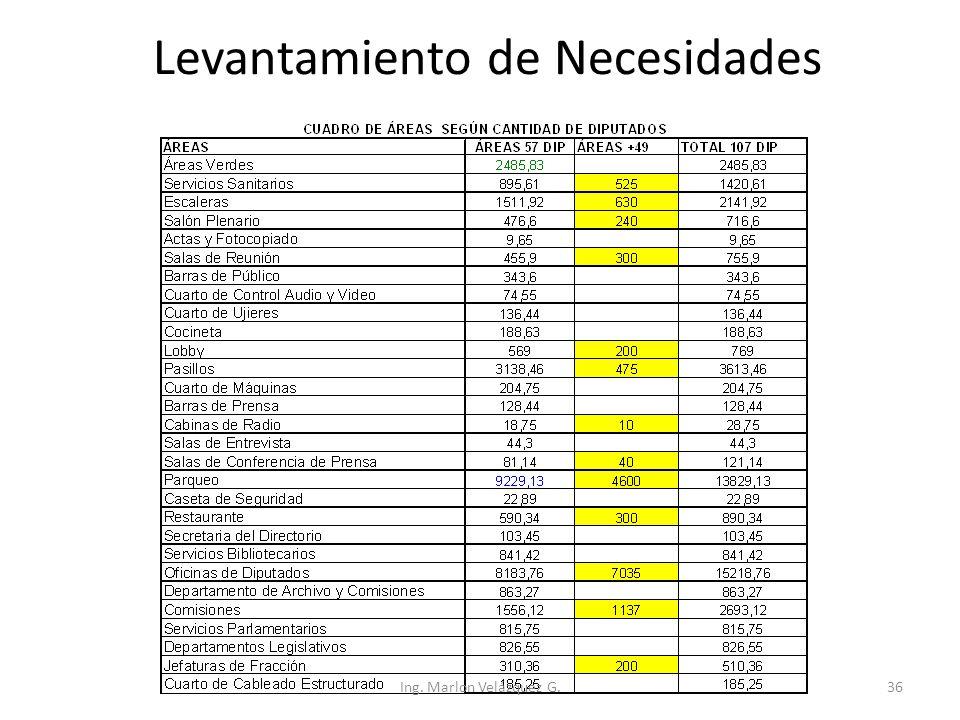Levantamiento de Necesidades Ing. Marlon Velázquez G.36