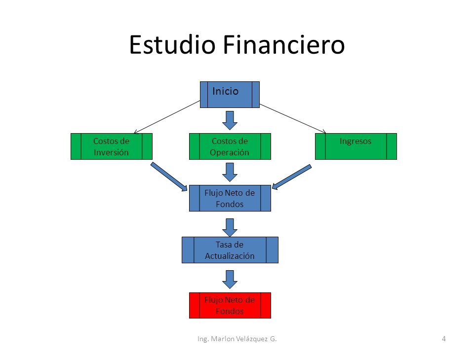Estudio Financiero Inicio Costos de Inversión Costos de Operación Ingresos Flujo Neto de Fondos Tasa de Actualización Flujo Neto de Fondos Ing. Marlon