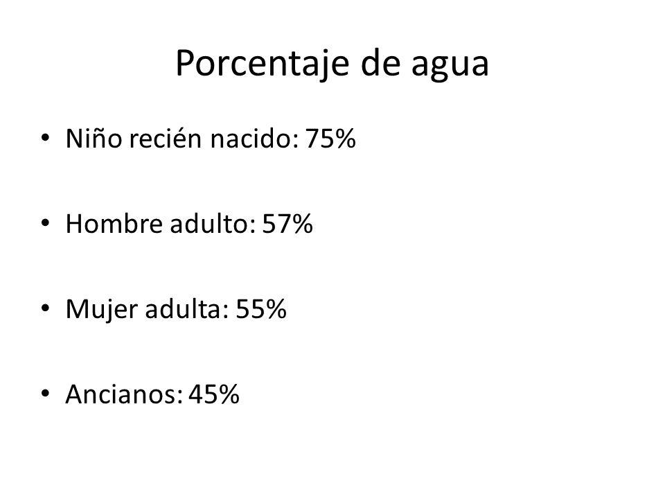 Porcentaje de agua Niño recién nacido: 75% Hombre adulto: 57% Mujer adulta: 55% Ancianos: 45%