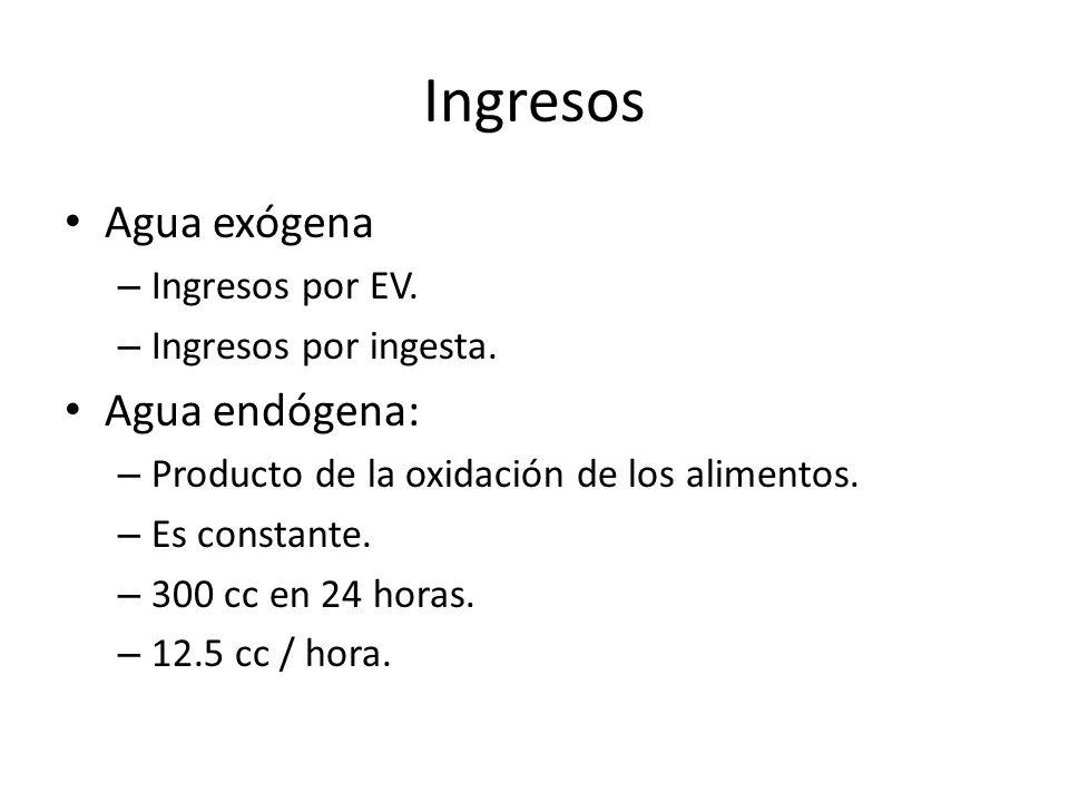 Ingresos Agua exógena – Ingresos por EV.– Ingresos por ingesta.