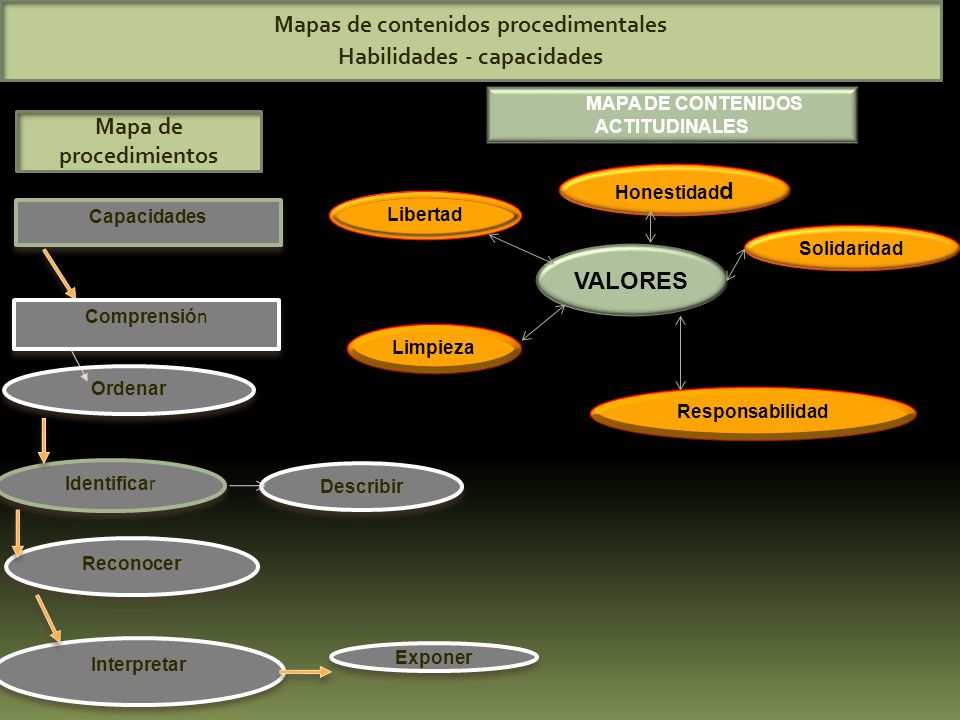 Mapas de contenidos procedimentales Habilidades - capacidades Mapa de procedimientos Capacidades Comprensión Ordenar Identificar Describir Reconocer Interpretar Exponer MAPA DE CONTENIDOS ACTITUDINALES VALORES Honestidad d Solidaridad Libertad Limpieza Responsabilidad
