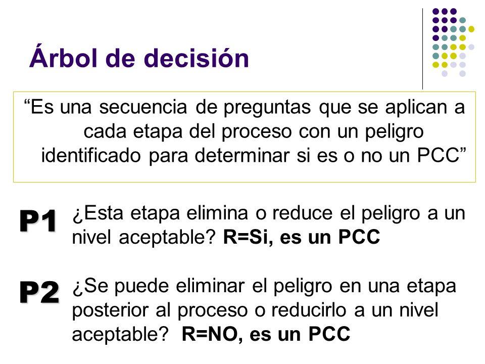 """Árbol de decisión """"Es una secuencia de preguntas que se aplican a cada etapa del proceso con un peligro identificado para determinar si es o no un PCC"""