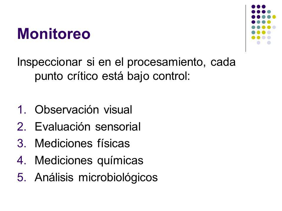 Monitoreo Inspeccionar si en el procesamiento, cada punto crítico está bajo control: 1.Observación visual 2.Evaluación sensorial 3.Mediciones físicas 4.Mediciones químicas 5.Análisis microbiológicos