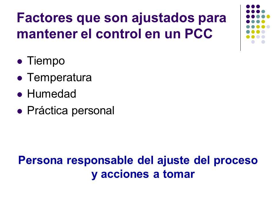 Factores que son ajustados para mantener el control en un PCC Tiempo Temperatura Humedad Práctica personal Persona responsable del ajuste del proceso y acciones a tomar