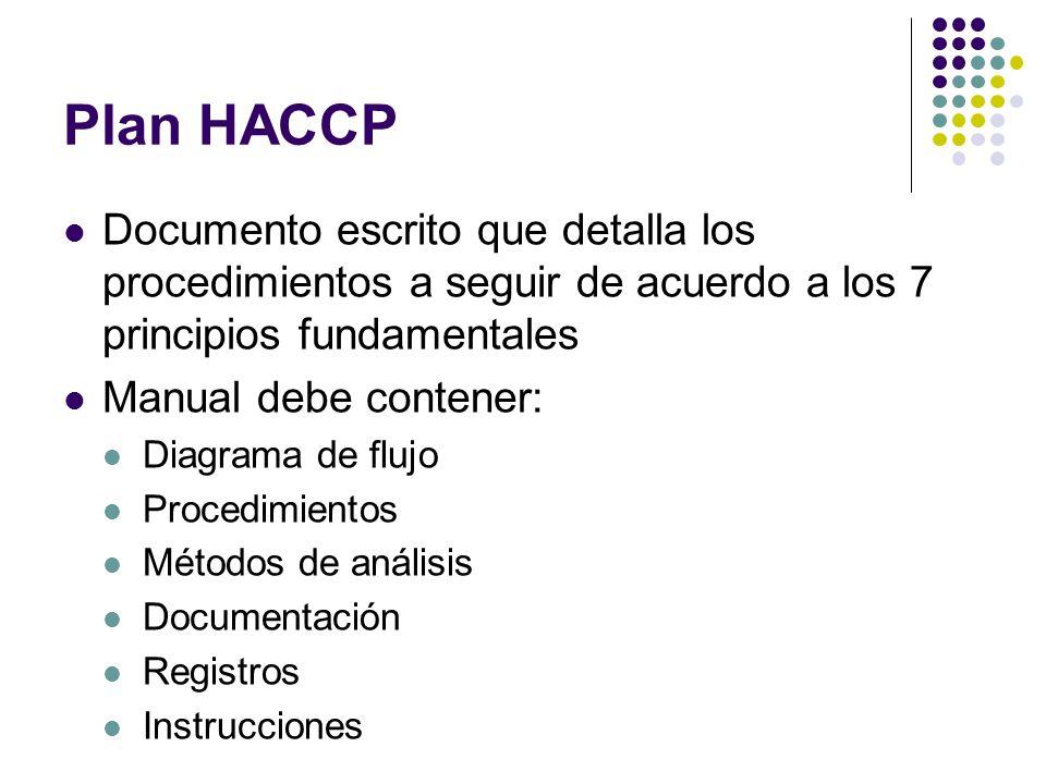 Plan HACCP Documento escrito que detalla los procedimientos a seguir de acuerdo a los 7 principios fundamentales Manual debe contener: Diagrama de flujo Procedimientos Métodos de análisis Documentación Registros Instrucciones