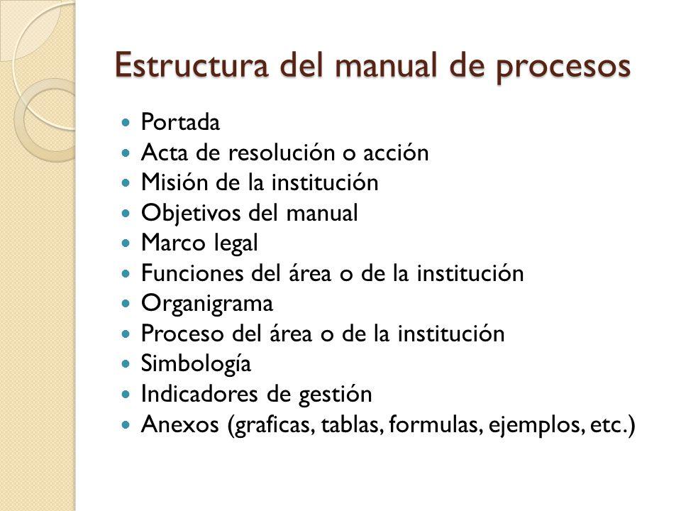 Estructura del manual de procesos Portada Acta de resolución o acción Misión de la institución Objetivos del manual Marco legal Funciones del área o d