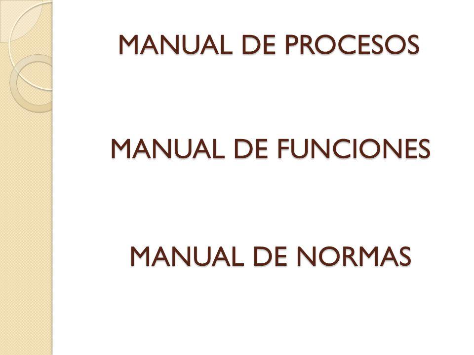 Estos no deben confundirse con el MANUAL DE PROCESOS Manual de normasManual de funciones Son las normas agrupadas en reglamentos que constituyen en conjunto de disposiciones generales, leyes, códigos, estatutos que conforman la base jurídica de la organización.