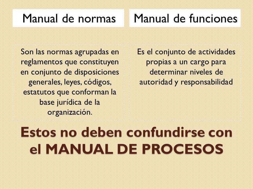 Estos no deben confundirse con el MANUAL DE PROCESOS Manual de normasManual de funciones Son las normas agrupadas en reglamentos que constituyen en co
