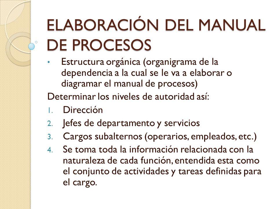 ELABORACIÓN DEL MANUAL DE PROCESOS Estructura orgánica (organigrama de la dependencia a la cual se le va a elaborar o diagramar el manual de procesos)