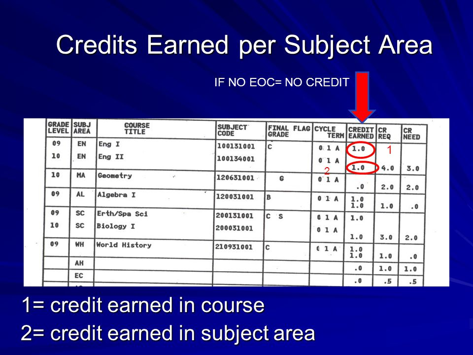 Credits Earned per Subject Area 1= credit earned in course 2= credit earned in subject area 1 2 IF NO EOC= NO CREDIT