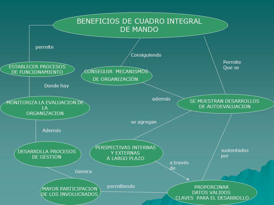BENEFICIOS DE CUADRO INTEGRAL DE MANDO ESTABLECER PROCESOS DE FUNCIONAMIENTO permite MONITORIZA LA EVALUACION DE LA ORGANIZACION DESARROLLA PROCESOS DE GESTION Donde hay MAYOR PARTICIPACION DE LOS INVOLUCRADOS Además Genera PROPORCINAR DATOS VALIDOS CLAVES PARA EL DESARROLLO permitiendo CONSEGUIR MECANISMOS DE ORGANIZACIÓN Consiguiendo SE MUESTRAN DESARROLLOS DE AUTOEVALUACION además PERSPECTIVAS INTERNAS Y EXTERNAS A LARGO PLAZO se agregan a través de sustentados por Permite Que se