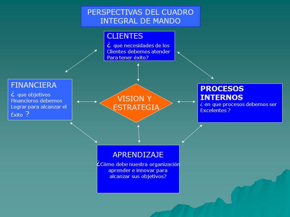 VISION Y ESTRATEGIA FINANCIERA ¿ que objetivos Financieros debemos Lograr para alcanzar el Éxito .