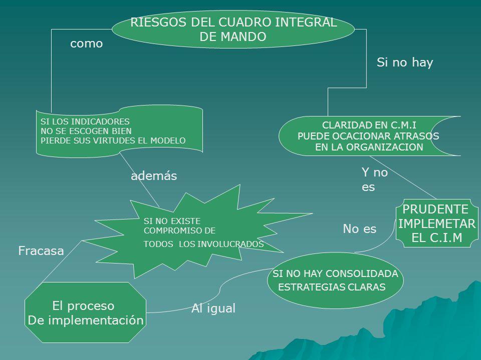 RIESGOS DEL CUADRO INTEGRAL DE MANDO SI LOS INDICADORES NO SE ESCOGEN BIEN PIERDE SUS VIRTUDES EL MODELO como SI NO EXISTE COMPROMISO DE TODOS LOS INVOLUCRADOS además El proceso De implementación Fracasa SI NO HAY CONSOLIDADA ESTRATEGIAS CLARAS Al igual No es PRUDENTE IMPLEMETAR EL C.I.M CLARIDAD EN C.M.I PUEDE OCACIONAR ATRASOS EN LA ORGANIZACION Si no hay Y no es