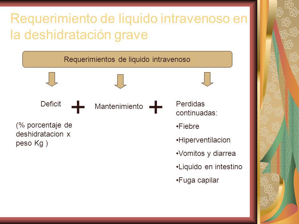 Requerimientos de liquido intravenoso Deficit Mantenimiento Perdidas continuadas: Fiebre Hiperventilacion Vomitos y diarrea Liquido en intestino Fuga capilar (% porcentaje de deshidratacion x peso Kg ) Requerimiento de liquido intravenoso en la deshidratación grave ++