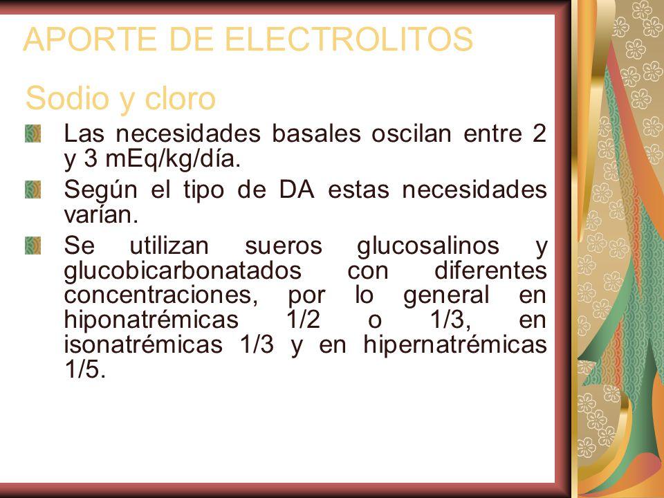 APORTE DE ELECTROLITOS Sodio y cloro Las necesidades basales oscilan entre 2 y 3 mEq/kg/día.