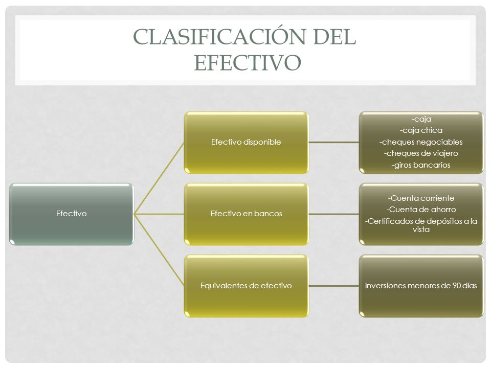 CLASIFICACIÓN DEL EFECTIVO EfectivoEfectivo disponible -caja -caja chica -cheques negociables -cheques de viajero -giros bancarios Efectivo en bancos