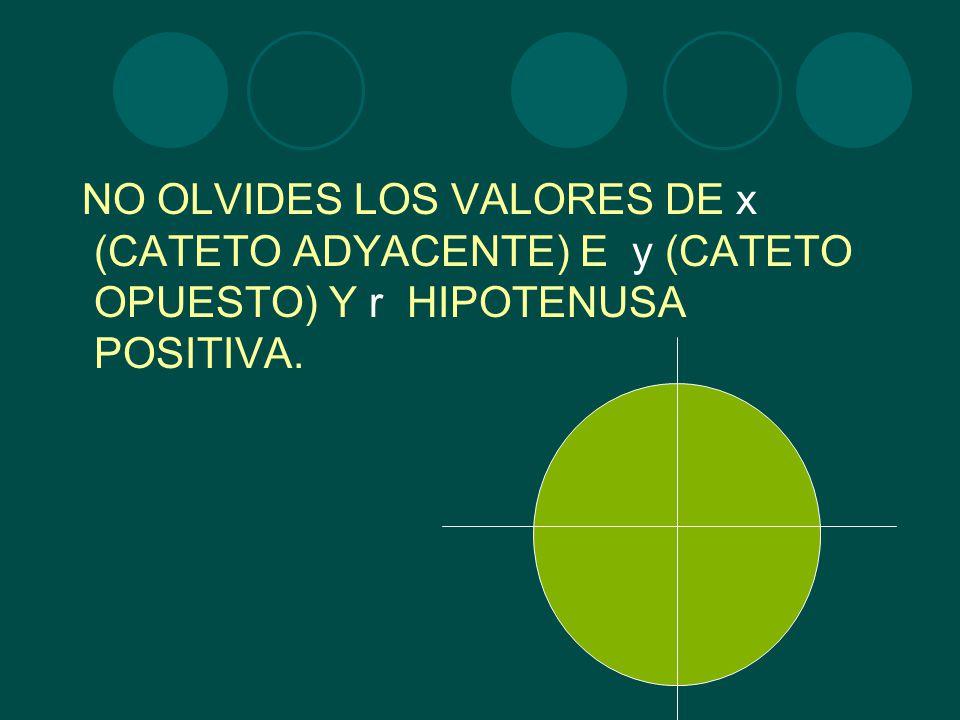 NO OLVIDES LOS VALORES DE x (CATETO ADYACENTE) E y (CATETO OPUESTO) Y r HIPOTENUSA POSITIVA.