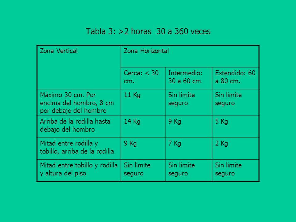 Tabla 3: >2 horas 30 a 360 veces Zona VerticalZona Horizontal Cerca: < 30 cm.