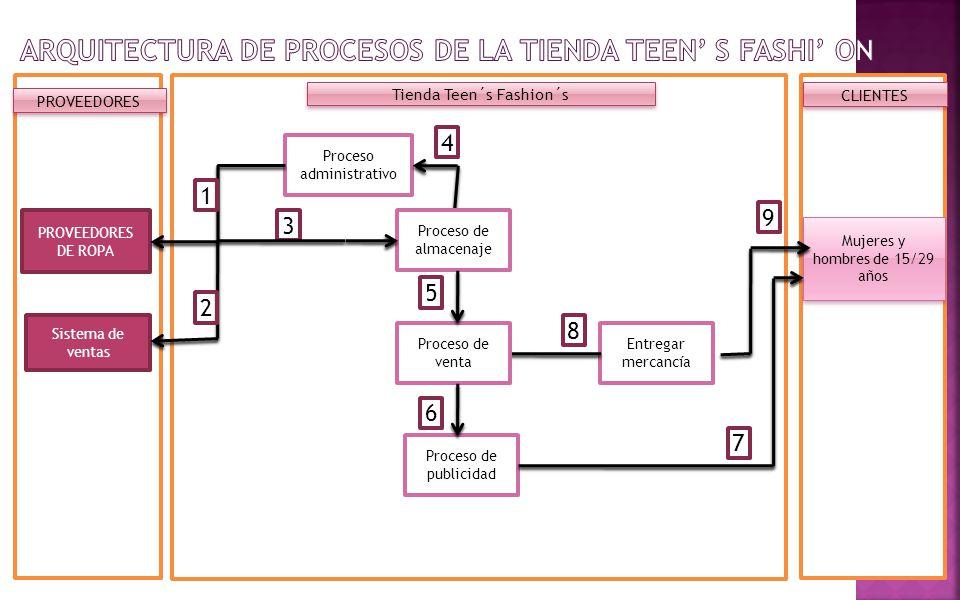 PROVEEDORES Tienda Teen´s Fashion´s CLIENTES PROVEEDORES DE ROPA Mujeres y hombres de 15/29 años Sistema de ventas Proceso administrativo Proceso de p