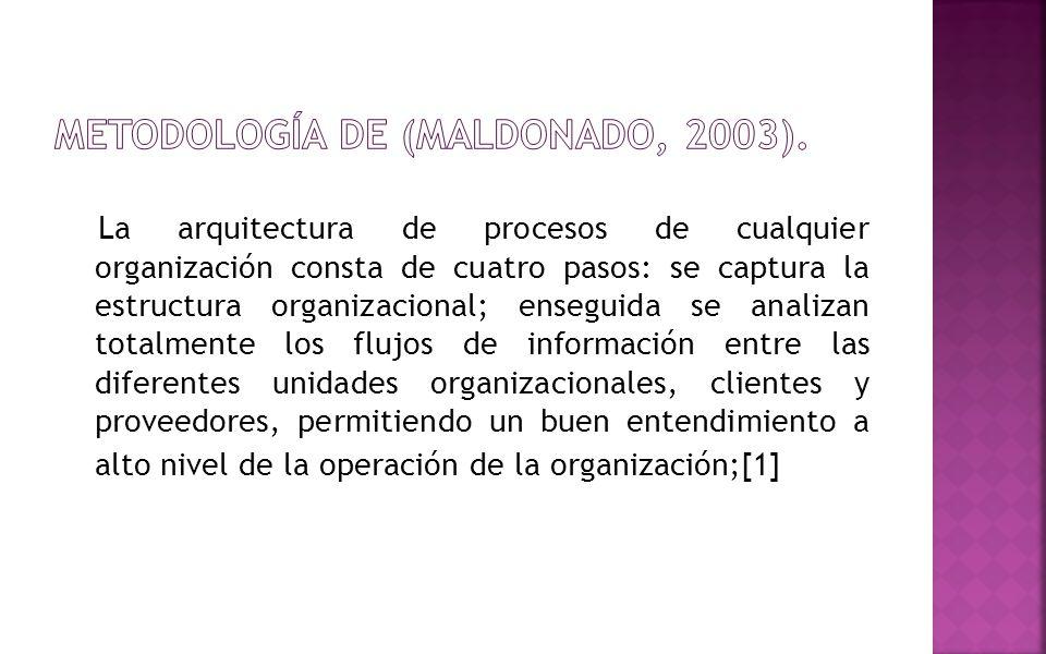 La arquitectura de procesos de cualquier organización consta de cuatro pasos: se captura la estructura organizacional; enseguida se analizan totalment