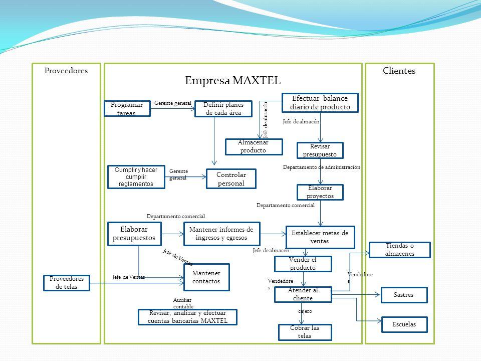 Proveedores Empresa MAXTEL Clientes Definir planes de cada área Mantener informes de ingresos y egresos Efectuar balance diario de producto Cumplir y