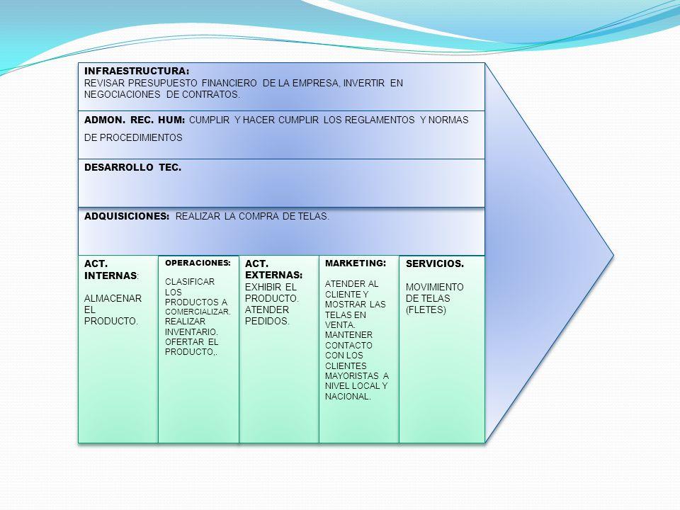 INFRAESTRUCTURA: REVISAR PRESUPUESTO FINANCIERO DE LA EMPRESA, INVERTIR EN NEGOCIACIONES DE CONTRATOS. INFRAESTRUCTURA: REVISAR PRESUPUESTO FINANCIERO