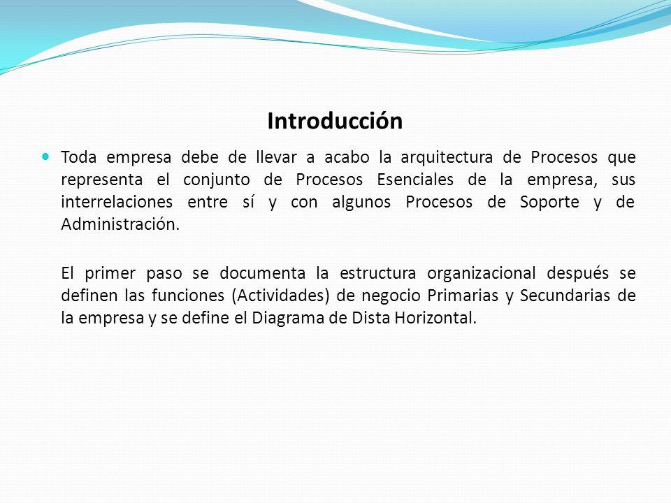 Introducción Toda empresa debe de llevar a acabo la arquitectura de Procesos que representa el conjunto de Procesos Esenciales de la empresa, sus interrelaciones entre sí y con algunos Procesos de Soporte y de Administración.