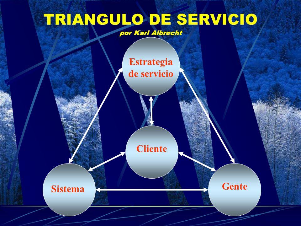TRIANGULO DE SERVICIO por Karl Albrecht Estrategia de servicio Sistema Cliente Gente
