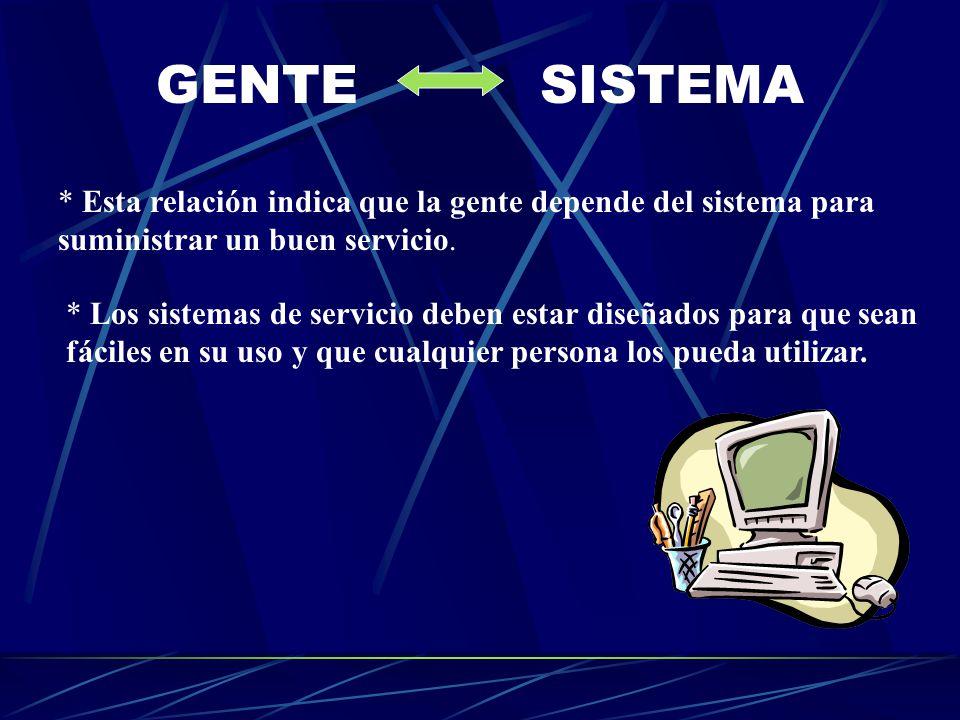 GENTESISTEMA * Esta relación indica que la gente depende del sistema para suministrar un buen servicio. * Los sistemas de servicio deben estar diseñad