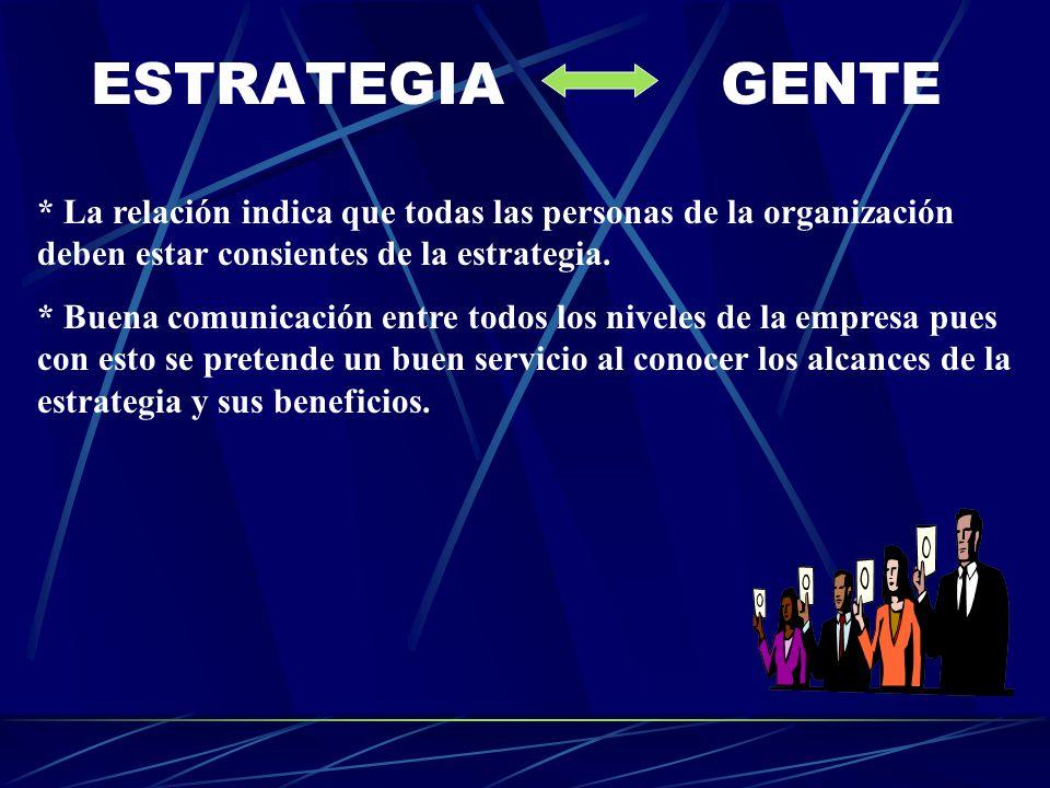 ESTRATEGIA GENTE * La relación indica que todas las personas de la organización deben estar consientes de la estrategia. * Buena comunicación entre to