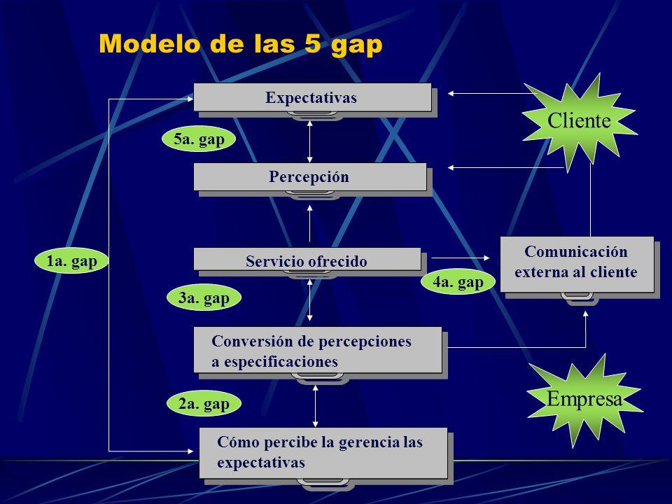 Modelo de las 5 gap 1a. gap Expectativas Servicio ofrecido Conversión de percepciones a especificaciones Percepción Cómo percibe la gerencia las expec