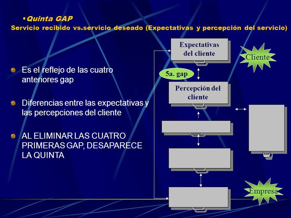 Servicio recibido vs.servicio deseado (Expectativas y percepción del servicio) Quinta GAP Es el reflejo de las cuatro anteriores gap Diferencias entre