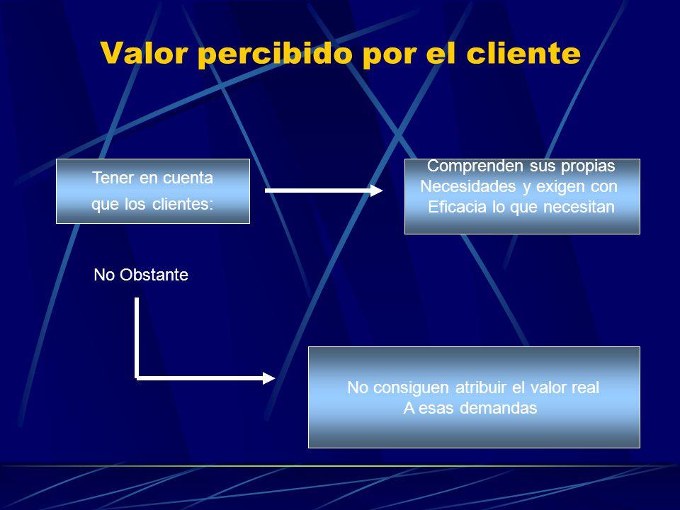 Valor percibido por el cliente Tener en cuenta que los clientes: Comprenden sus propias Necesidades y exigen con Eficacia lo que necesitan No Obstante