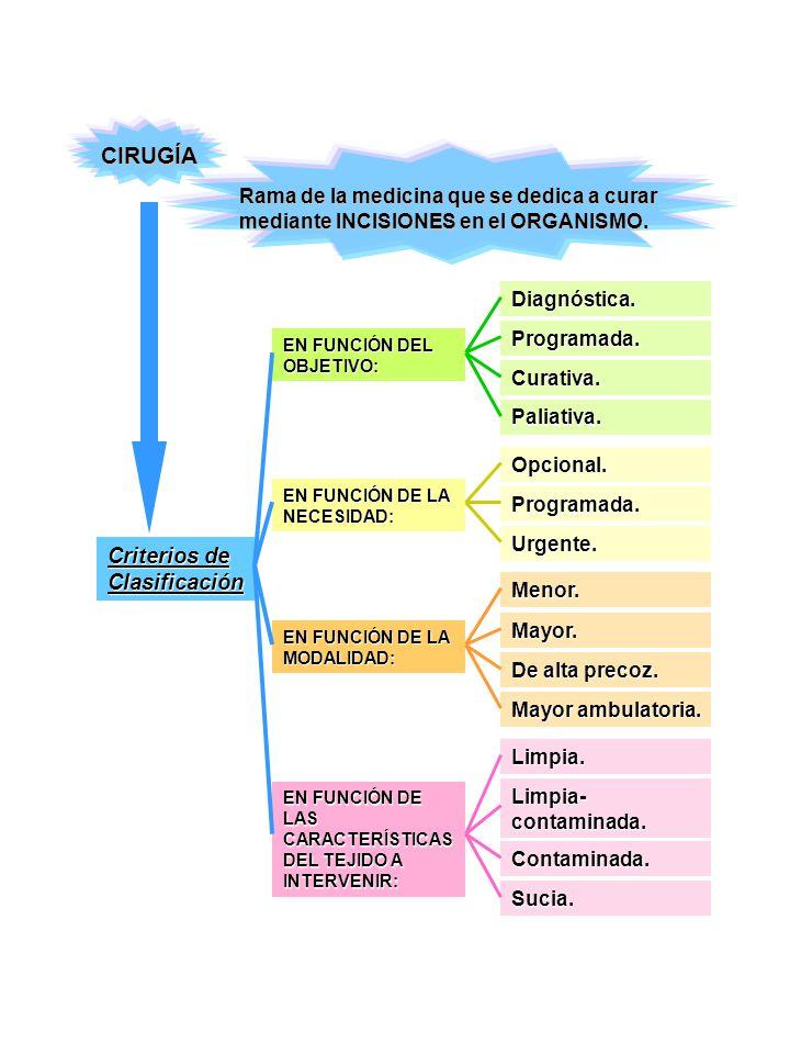 CIRUGÍA Rama de la medicina que se dedica a curar mediante INCISIONES en el ORGANISMO. Criterios de Clasificación EN FUNCIÓN DEL OBJETIVO: Diagnóstica