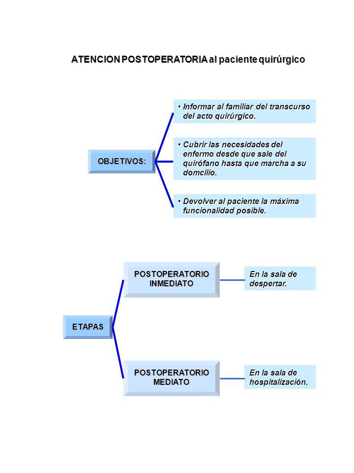 ATENCION POSTOPERATORIA al paciente quirúrgico OBJETIVOS: Informar al familiar del transcurso del acto quirúrgico.Informar al familiar del transcurso