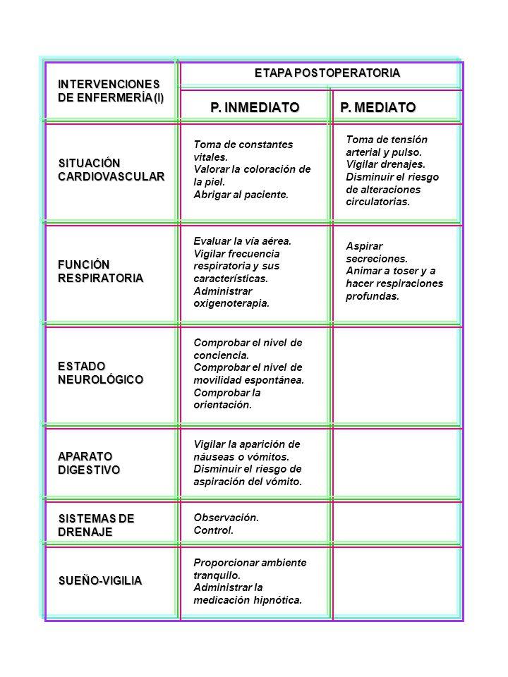 ETAPA POSTOPERATORIA P. INMEDIATO P. MEDIATO INTERVENCIONES DE ENFERMERÍA (I) SITUACIÓN CARDIOVASCULAR FUNCIÓN RESPIRATORIA ESTADO NEUROLÓGICO APARATO